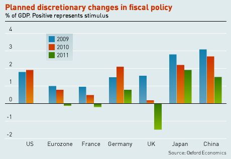 Planned discretionary changes in fiscal policy