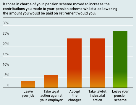 Pensions survey results barchart 1